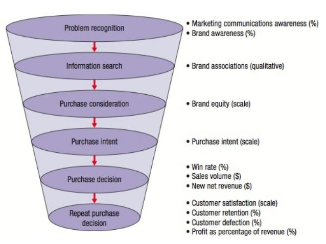 10 marketing-communications-strategies-part-2