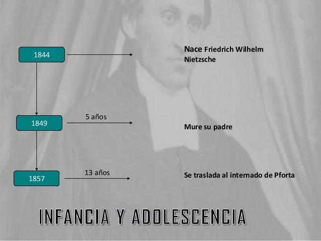 1844 1857 1849 Nace Friedrich Wilhelm Nietzsche Mure su padre Se traslada al internado de Pforta 5 años 13 años