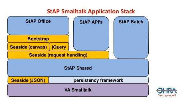 StAP Smalltalk Application Stack VA Smalltalk persistency framework Seaside (request handling) Bootstrap StAP Office StAP ...