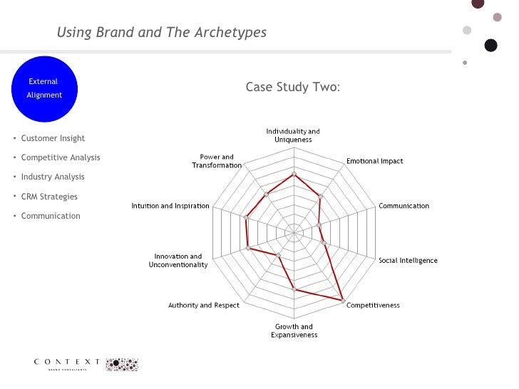 Using Brand and The Archetypes <ul><li>Customer Insight  </li></ul><ul><li>Competitive Analysis  </li></ul><ul><li>Industr...