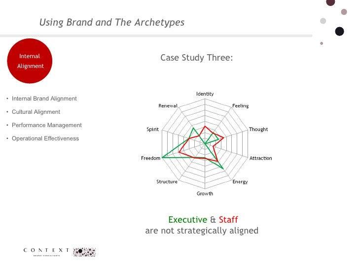 Using Brand and The Archetypes <ul><li>Internal Brand Alignment  </li></ul><ul><li>Cultural Alignment  </li></ul><ul><li>P...