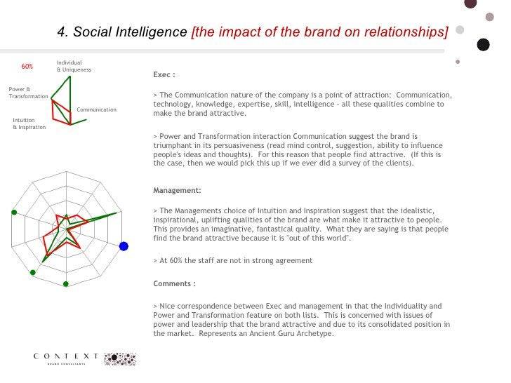 4. Social Intelligence  [the impact of the brand on relationships] Communication  Power & Transformation  Individual  & Un...