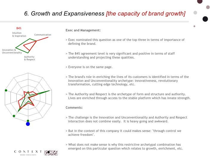 6. Growth and Expansiveness  [the capacity of brand growth] Authority  & Respect  Intuition  & Inspiration Communication I...