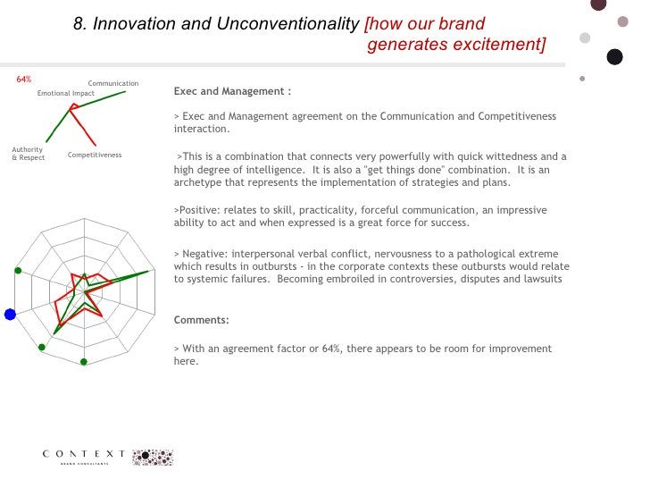 8. Innovation and Unconventionality  [how our brand    generates excitement]  64% Communication  Authority  & Respect  Com...