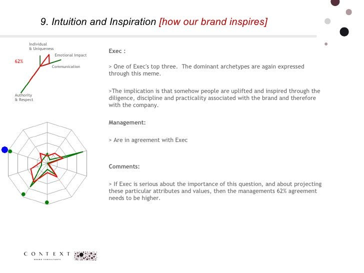 9. Intuition and Inspiration  [how our brand inspires]  62% Communication  Individual  & Uniqueness Authority  & Respect  ...