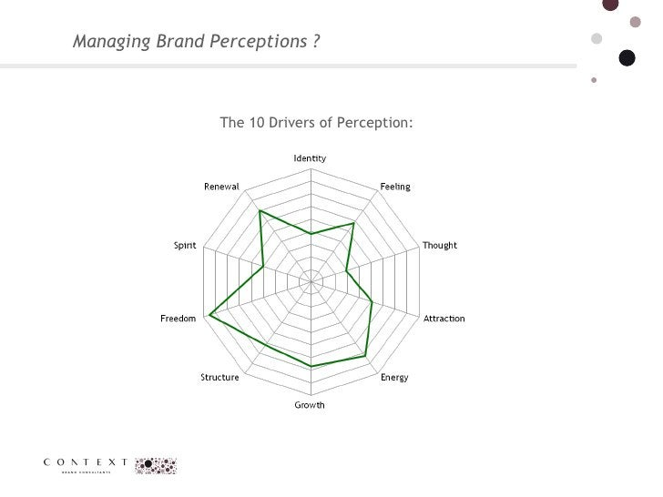 Managing Brand Perceptions ?  The 10 Drivers of Perception: