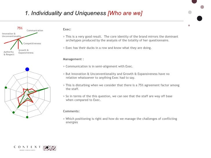 1. Individuality and Uniqueness  [Who are we] Exec: > This is a very good result.  The core identity of the brand mirrors ...