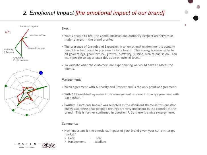 2. Emotional Impact  [the emotional impact of our brand] Communication  Competitiveness Emotional Impact  Growth & Expansi...