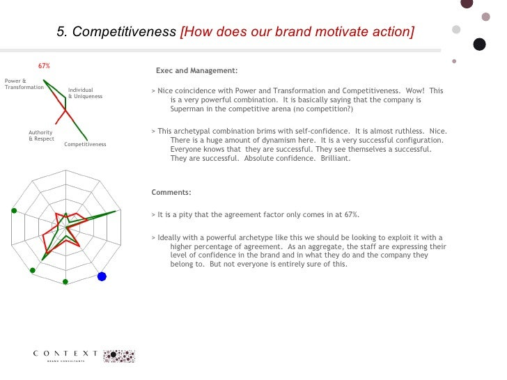 5. Competitiveness  [How does our brand motivate action]  Authority  & Respect  Power & Transformation  Competitiveness In...