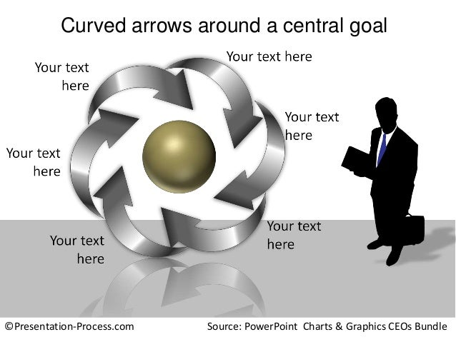 Curved arrows around a central goal  ©Presentation-Process.com  Source: PowerPoint Charts & Graphics CEOs Bundle