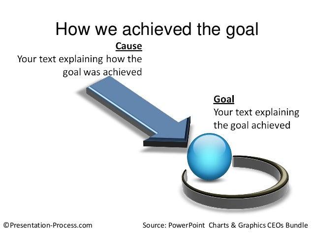 How we achieved the goal  ©Presentation-Process.com  Source: PowerPoint Charts & Graphics CEOs Bundle