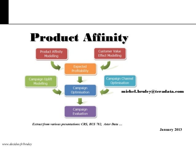 Product Affinity  michel.bruley@teradata.com  Extract from various presentations: CRS, BUS 782, Aster Data …  January 2013...