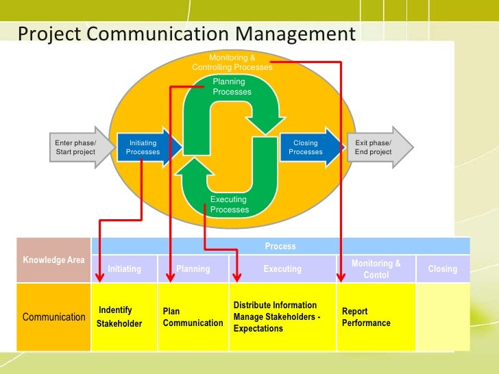 PMP Training - 10 project communication management