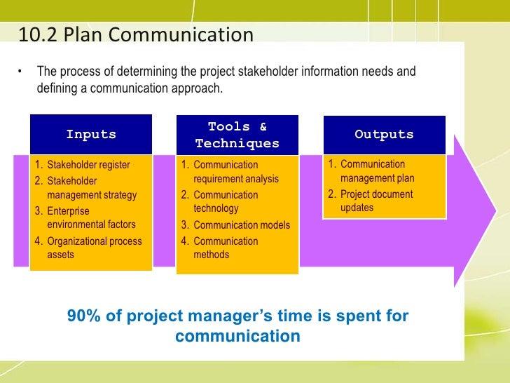 project communication management plan pdf