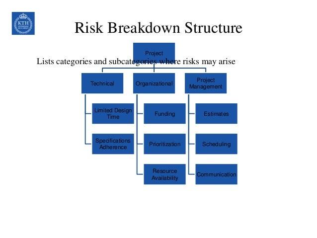 Project Risk Management (10)