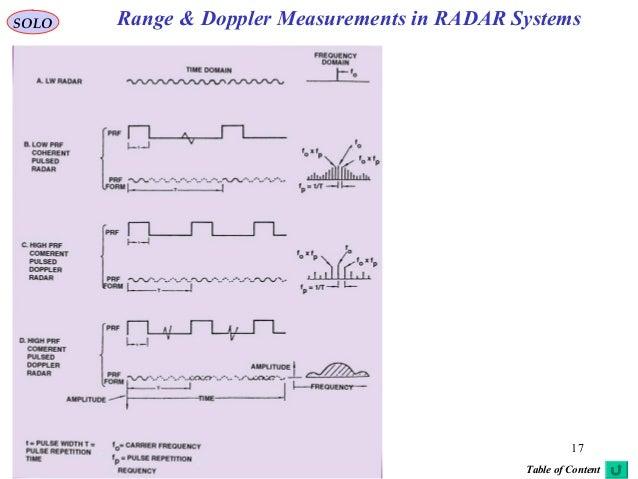 10 range and doppler measurements in radar systems