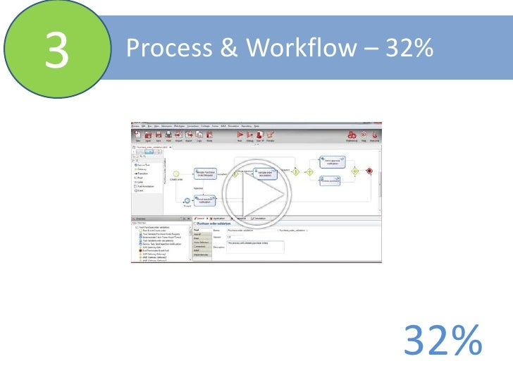 3<br />Process & Workflow – 32%<br />32%<br />