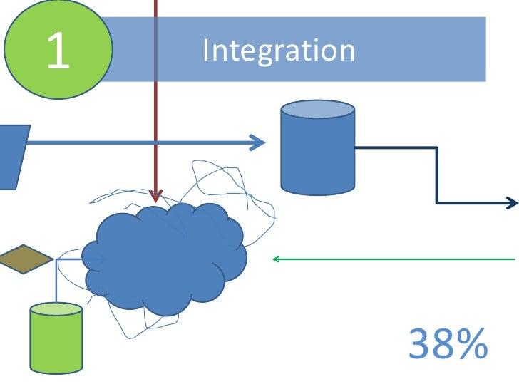 1<br />Integration<br />38%<br />
