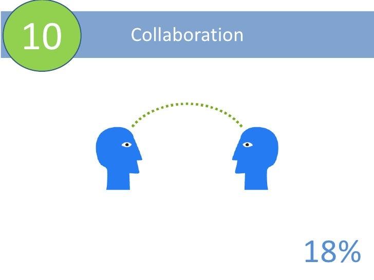 10<br />Collaboration<br />18%<br />