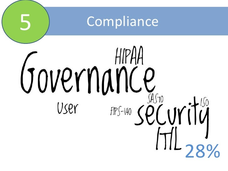5<br />Compliance<br />28%<br />