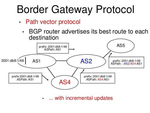 a path vector algorithm essay Algorithm implementation by me(provides different language practice) also includes system design essay.