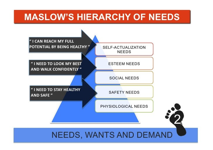 Shoes Maslow S Hierarchy Of Needs