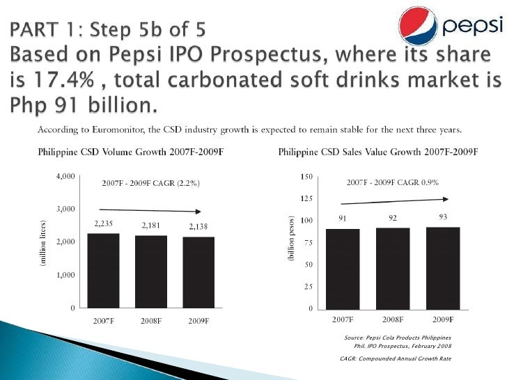 business plan pepsi cola Comparing coca-cola and pepsi's business models (ko, pep)  on the surface, coca-cola and pepsico have very similar business models as potential investors dig deeper, however, they find key .