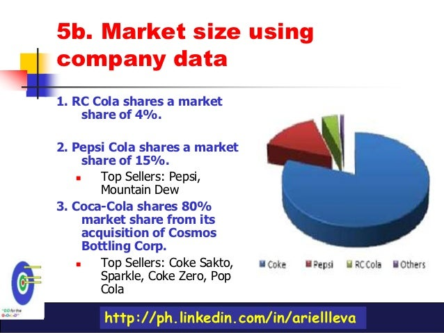 marketing plan of rc cola The marketing mix is a standard strategic tool used to formulate a plan for product development and promotions examining the mix for a successful company like coca-cola can help a business.