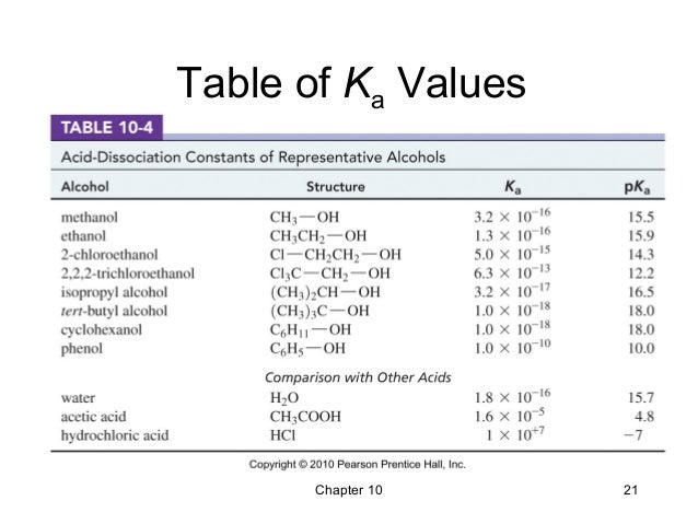 Pka table alcohols bing images for Table th structure