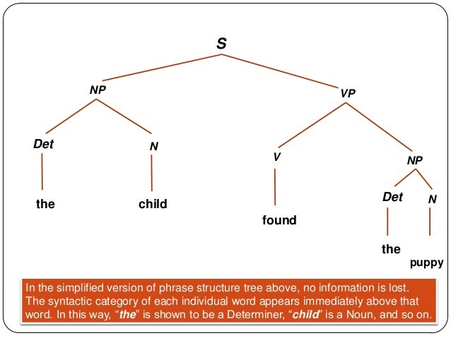 English syntax tree diagram examples wiring diagram portal 10 syntax syntax phrases rh slideshare net aux verb syntax with tree conditional clauses if syntax tree ccuart Choice Image