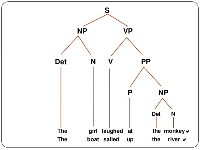 Tree diagramming sentences worksheets product wiring diagrams 10 syntax syntax phrases rh slideshare net diagramming sentences worksheets 4th grade diagramming sentences worksheets 6th grade ccuart Gallery