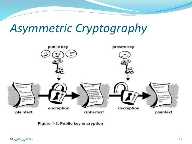 10 system security cryptography