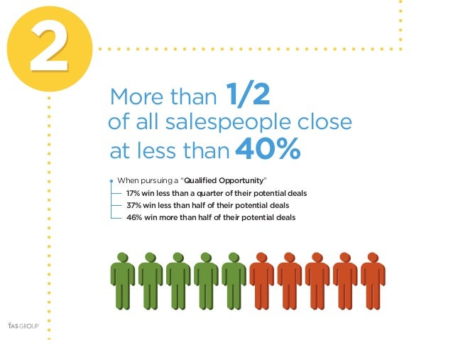 10 Things every Sales Manager Should Know about Sales Performance Slide 3