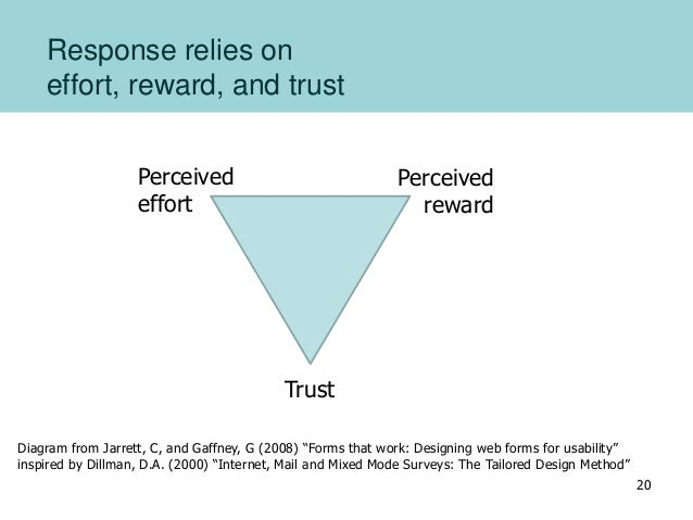 Response relies on effort, reward, and trust Trust Perceived effort Perceived reward Diagram from Jarrett, C, and Gaffney,...