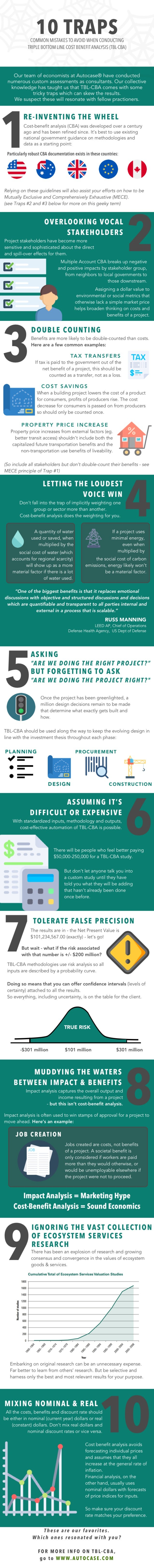 10 traps of tbl-cba infographic