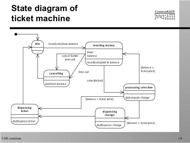 Uml notations used by commonkads interruptible 19 uml notations 19 state diagram ccuart Image collections