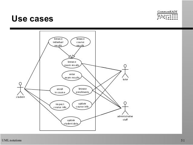 Uml notations used by commonkads uml notations 51 use cases ccuart Image collections