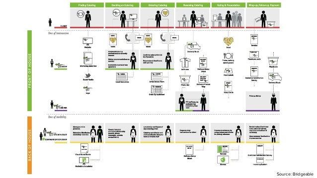 Ways To Use Customer Journey Maps - Customer journey mapping