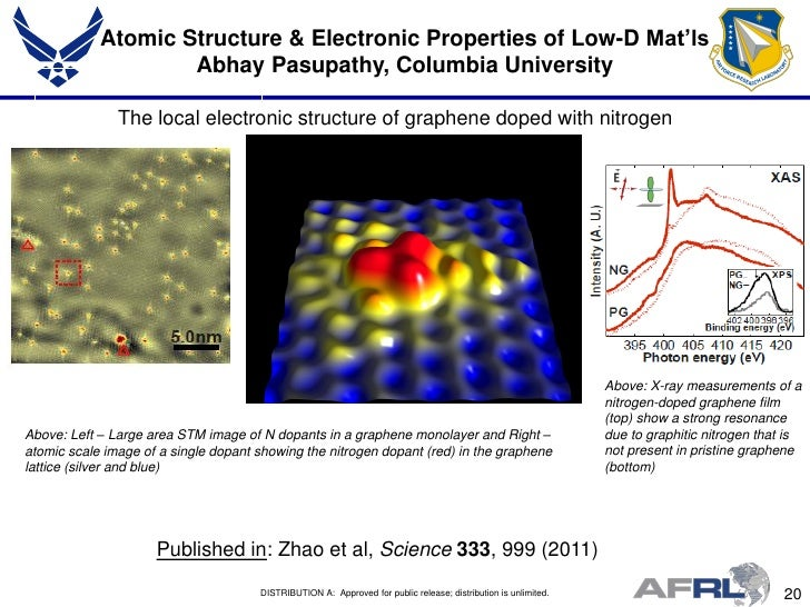 abhay pasupathy thesis Pasupathy, abhay n abstract in this thesis i will describe the conductance properties of certain organic molecules i will first show that two metal electrodes can be fabricated with a nm-scale gap between them by causing electomigration-induced failure in a nanoscale wire these two electrodes are separated by a few nanometers from a.