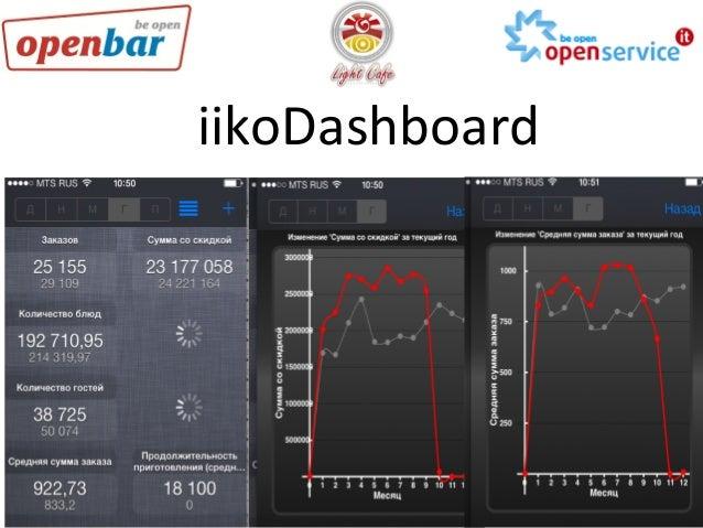 iikoDashboard