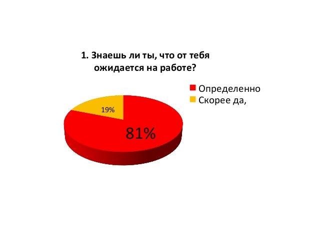 81%   19%   1.  Знаешь  ли  ты,  что  от  тебя   ожидается  на  работе?   Определенно   Скорее ...