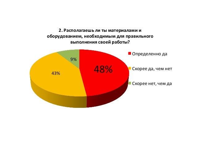 48%  43%   9%   2.  Располагаешь  ли  ты  материалами  и   оборудованием,  необходимым  для  прави...