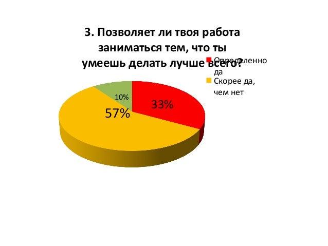 33%   57%   10%   3.  Позволяет  ли  твоя  работа   заниматься  тем,  что  ты   умеешь  делать ...
