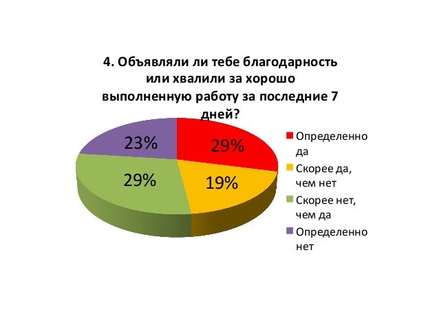 29%   19%  29%   23%   4.  Объявляли  ли  тебе  благодарность   или  хвалили  за  хорошо   выпол...