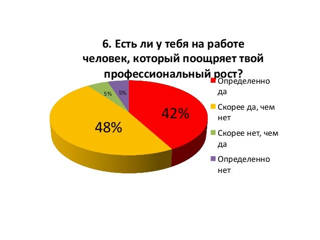 42%   48%   5%   5%   6.  Есть  ли  у  тебя  на  работе   человек,  который  поощряет  твой  ...