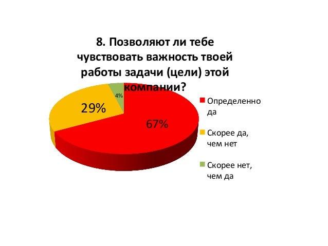 67%   29%   4%   8.  Позволяют  ли  тебе   чувствовать  важность  твоей   работы  задачи  (цели) ...