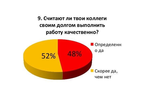 48%  52%   9.  Считают  ли  твои  коллеги   своим  долгом  выполнить   работу  качественно?   Опре...