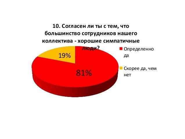 81%   19%   10.  Согласен  ли  ты  с  тем,  что   большинство  сотрудников  нашего   коллектива  ...