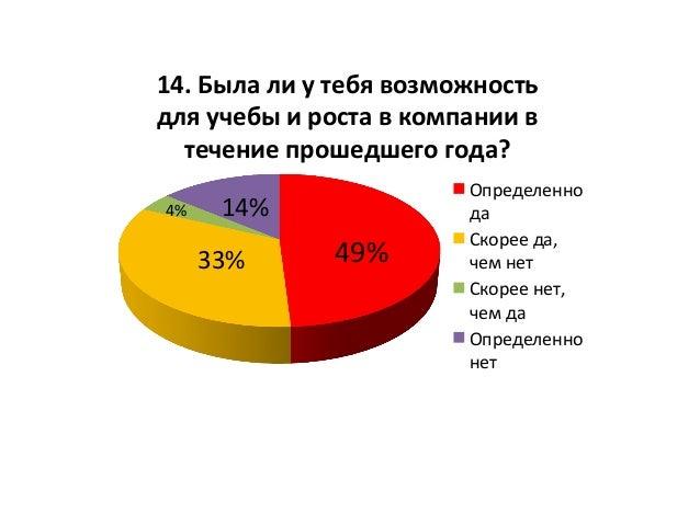 49%  33%   4%   14%   14.  Была  ли  у  тебя  возможность   для  учебы  и  роста  в  компани...