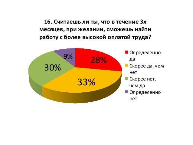 28%   33%   30%   9%   16.  Считаешь  ли  ты,  что  в  течение  3х   месяцев,  при  желании, ...
